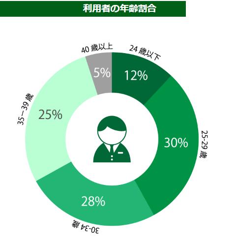 ワークポート利用者の年齢割合